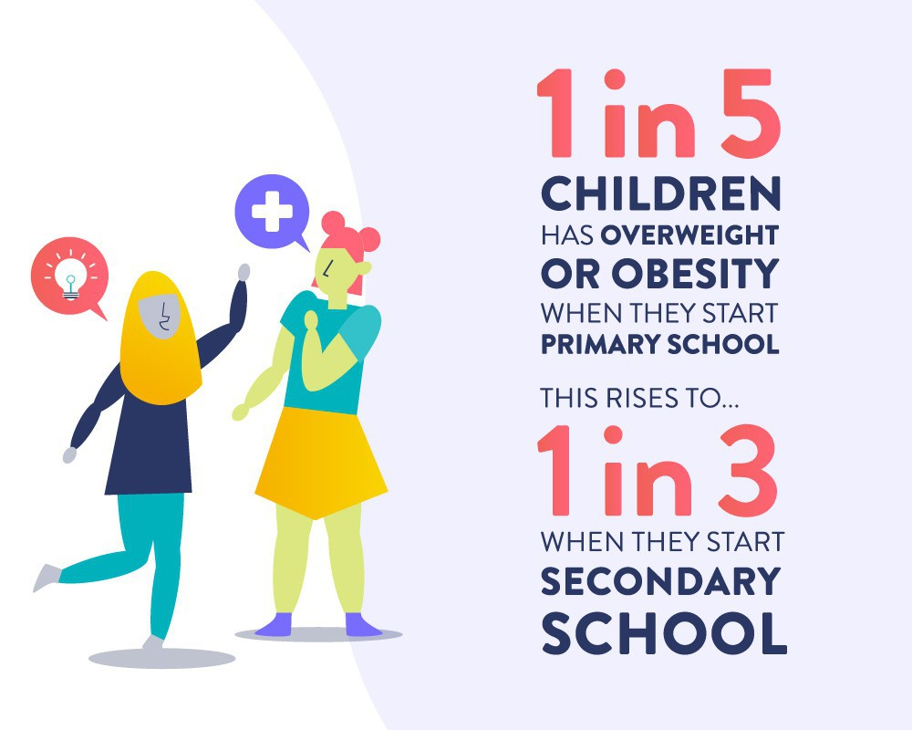 Infographics | World Obesity Federation